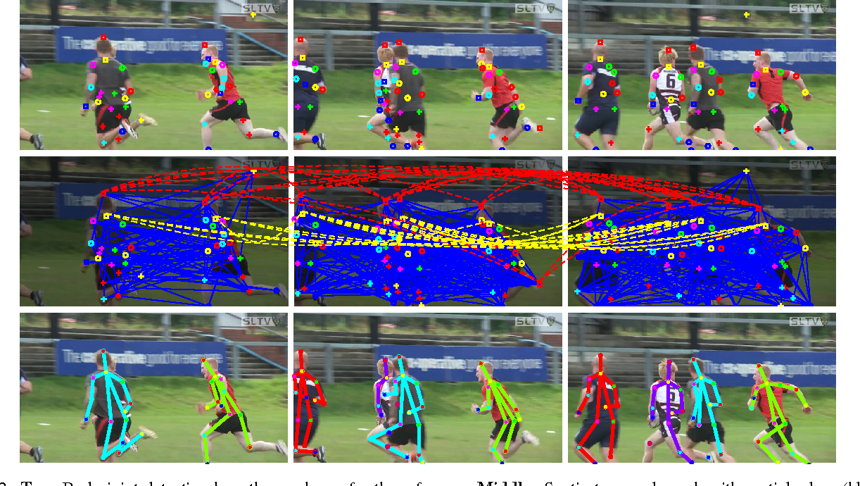 Figure 3 for PoseTrack: Joint Multi-Person Pose Estimation and Tracking