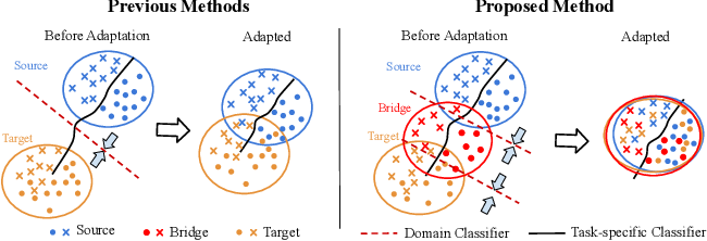 Figure 1 for Learning Domain Adaptive Features with Unlabeled Domain Bridges