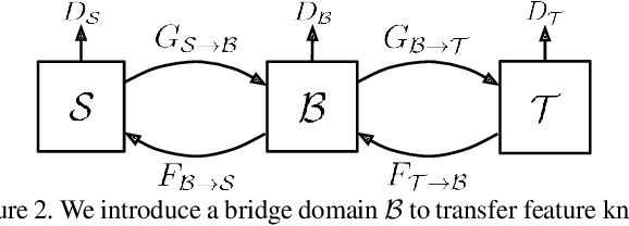 Figure 3 for Learning Domain Adaptive Features with Unlabeled Domain Bridges