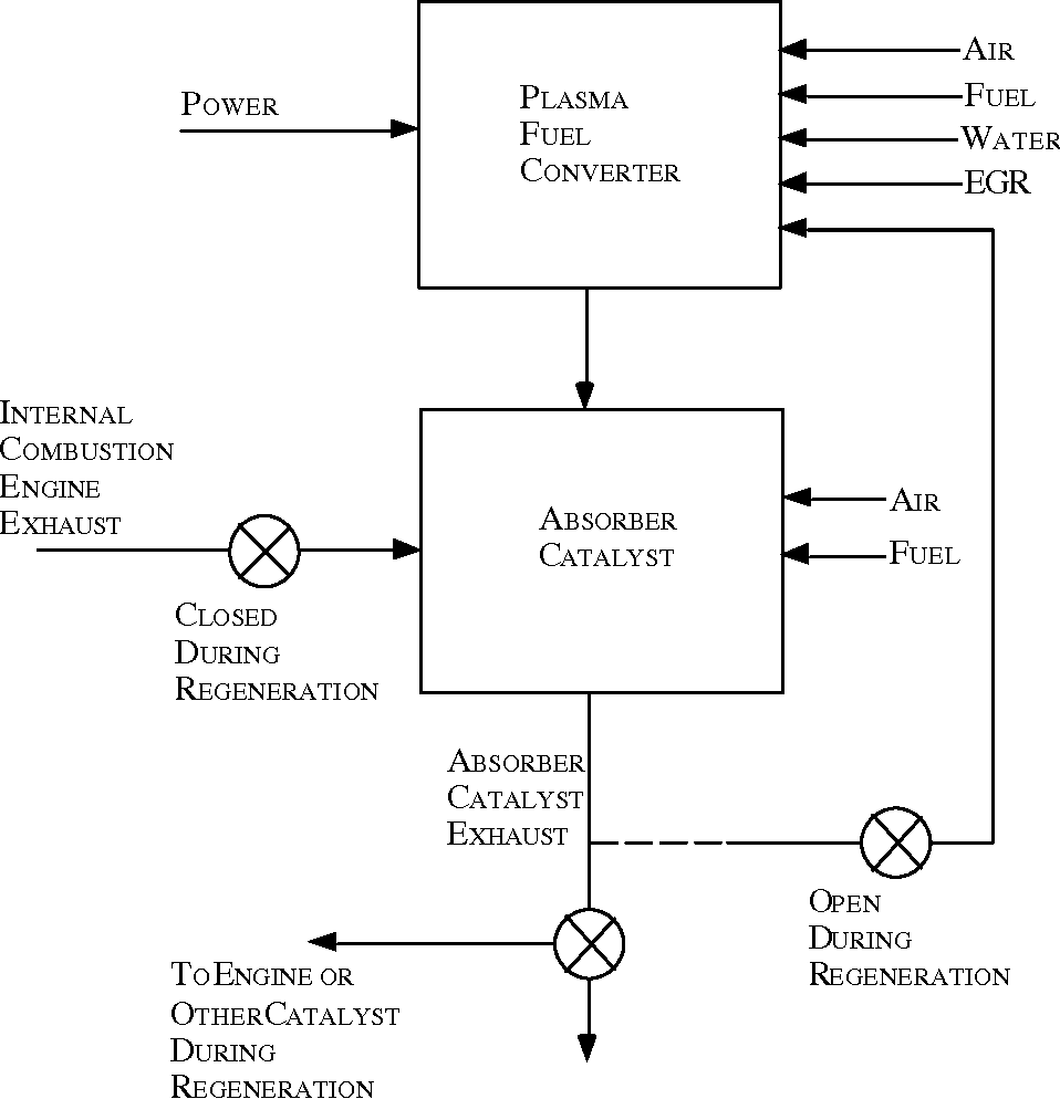 Figure 2 From Aftertreatment Of Diesel Vehicle Emissions Using Internal Combustion Engine System Diagram Schematic A Compact Plasmatron Fuel Converter Absorber Catalyst For