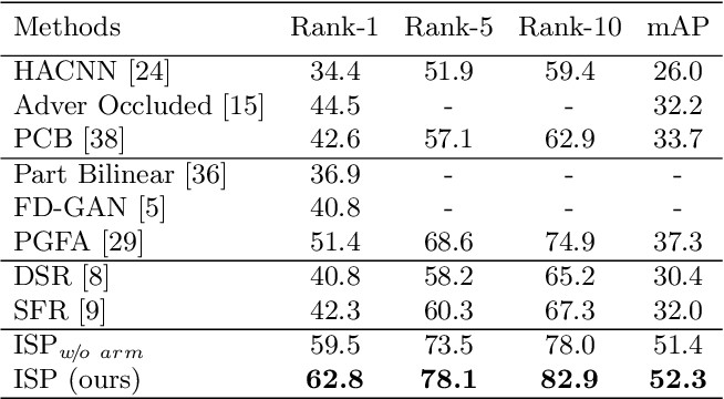 Figure 4 for Identity-Guided Human Semantic Parsing for Person Re-Identification