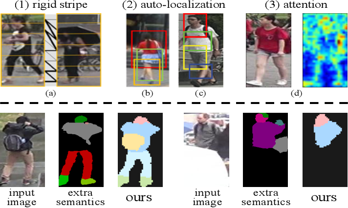 Figure 1 for Identity-Guided Human Semantic Parsing for Person Re-Identification