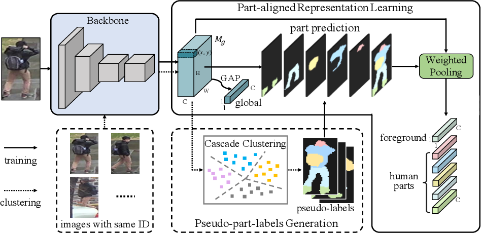 Figure 3 for Identity-Guided Human Semantic Parsing for Person Re-Identification
