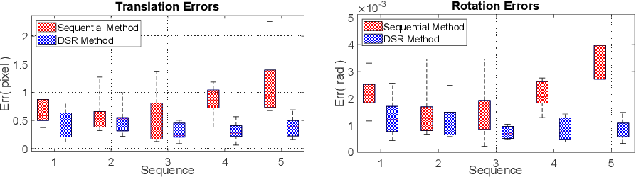 Figure 1 for Direct Simultaneous Multi-Image Registration