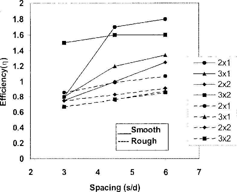 Figure 22 from Pile Foundations Under Uplift Loads : An Overview