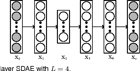 Figure 1 for Towards Bayesian Deep Learning: A Framework and Some Existing Methods