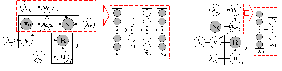 Figure 3 for Towards Bayesian Deep Learning: A Framework and Some Existing Methods