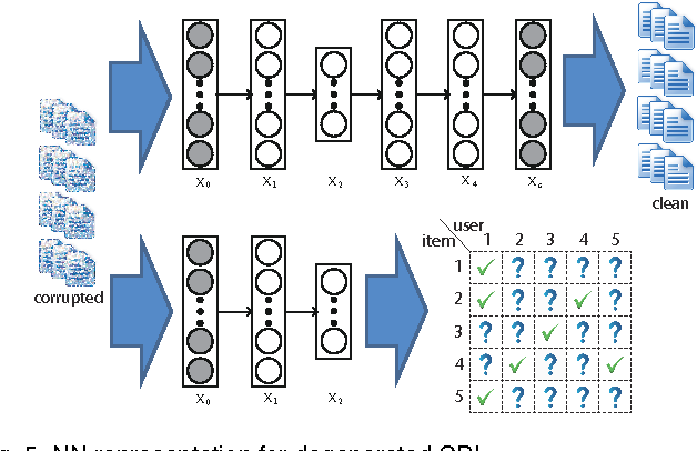 Figure 4 for Towards Bayesian Deep Learning: A Framework and Some Existing Methods