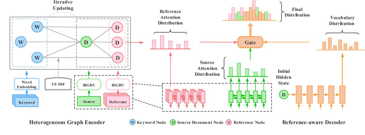 Figure 3 for Heterogeneous Graph Neural Networks for Keyphrase Generation