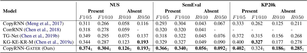 Figure 2 for Heterogeneous Graph Neural Networks for Keyphrase Generation