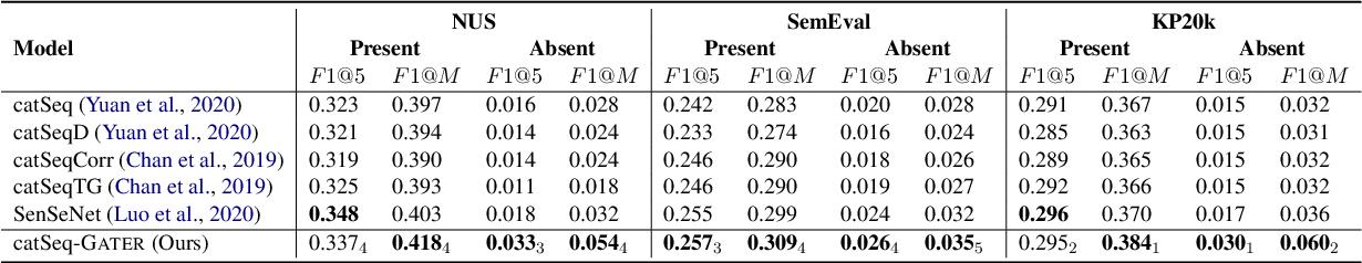 Figure 4 for Heterogeneous Graph Neural Networks for Keyphrase Generation