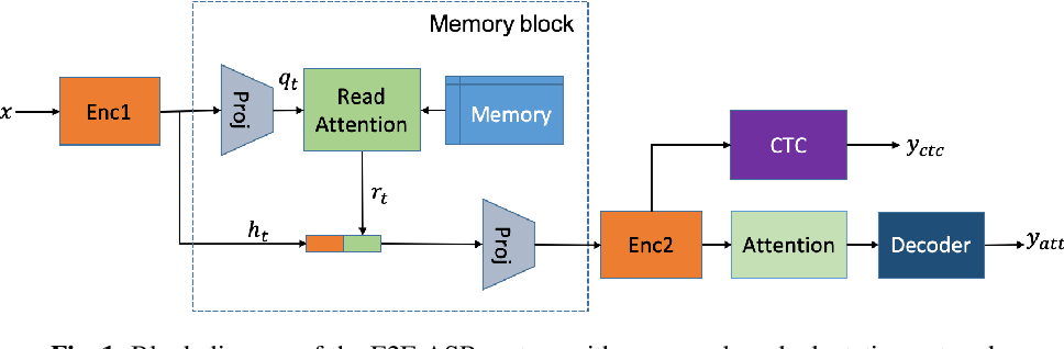 Figure 1 for Unsupervised Speaker Adaptation using Attention-based Speaker Memory for End-to-End ASR