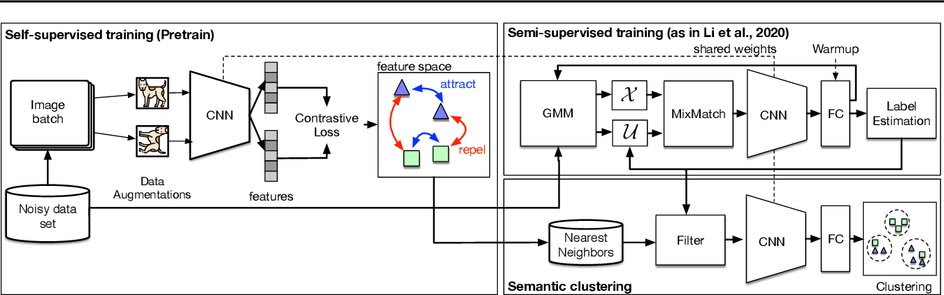 Figure 3 for ScanMix: Learning from Severe Label Noise via Semantic Clustering and Semi-Supervised Learning