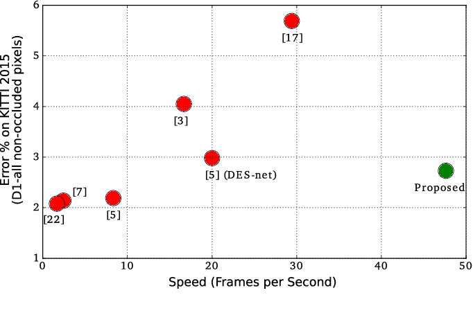 Figure 1 for Fast Deep Stereo with 2D Convolutional Processing of Cost Signatures