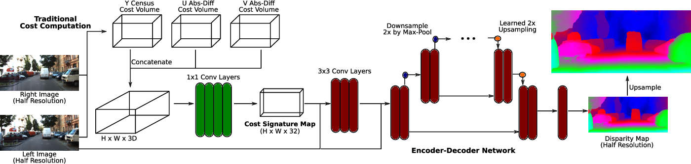 Figure 2 for Fast Deep Stereo with 2D Convolutional Processing of Cost Signatures