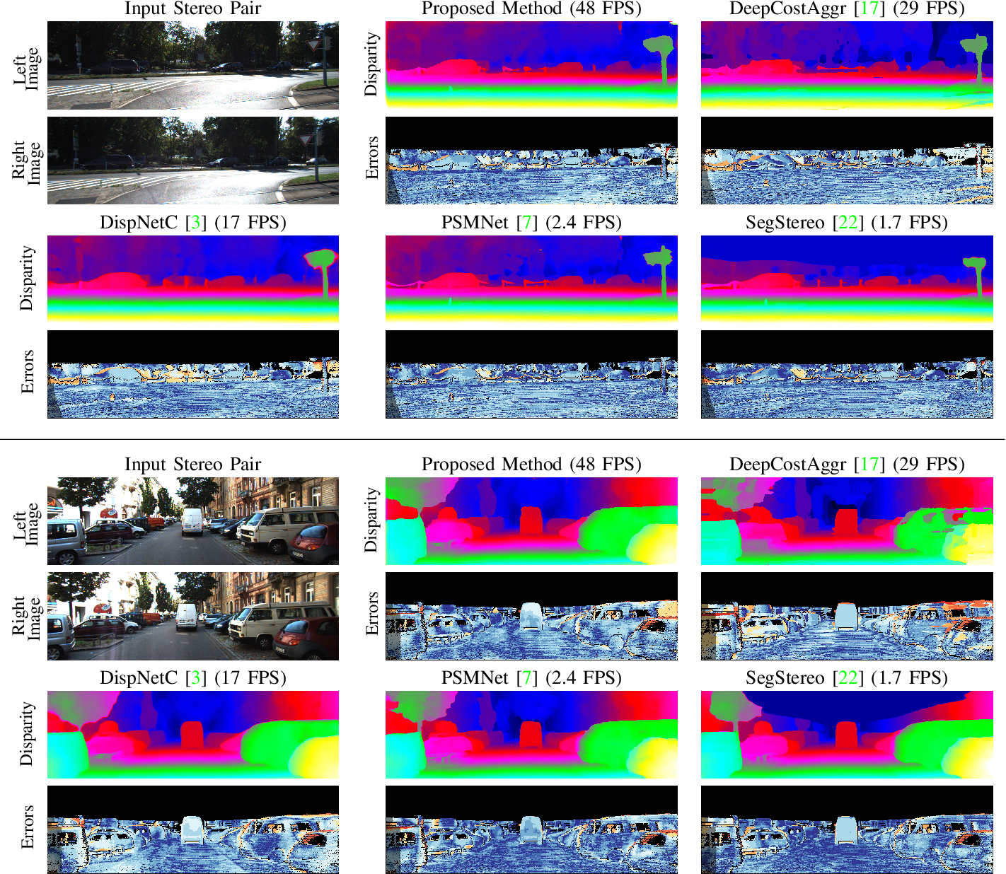 Figure 3 for Fast Deep Stereo with 2D Convolutional Processing of Cost Signatures