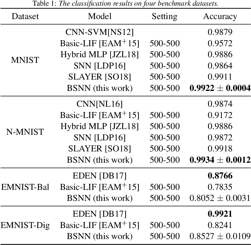 Figure 2 for Bifurcation Spiking Neural Network