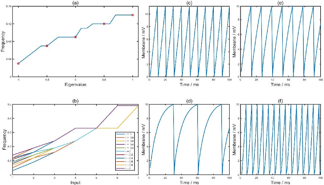Figure 1 for Bifurcation Spiking Neural Network