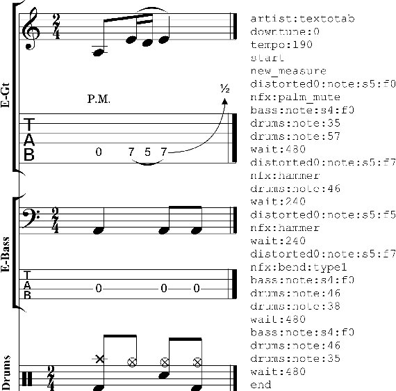 Figure 2 for DadaGP: A Dataset of Tokenized GuitarPro Songs for Sequence Models