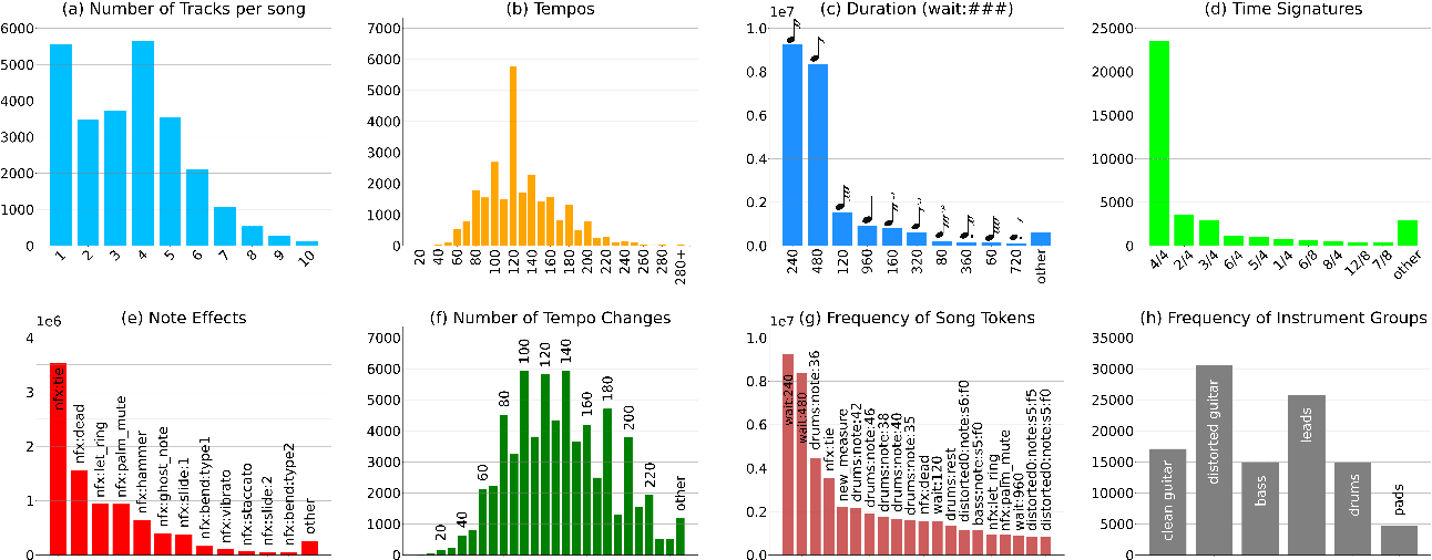 Figure 4 for DadaGP: A Dataset of Tokenized GuitarPro Songs for Sequence Models