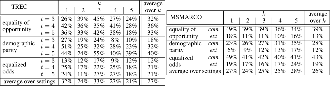 Figure 4 for Fairness Through Regularization for Learning to Rank