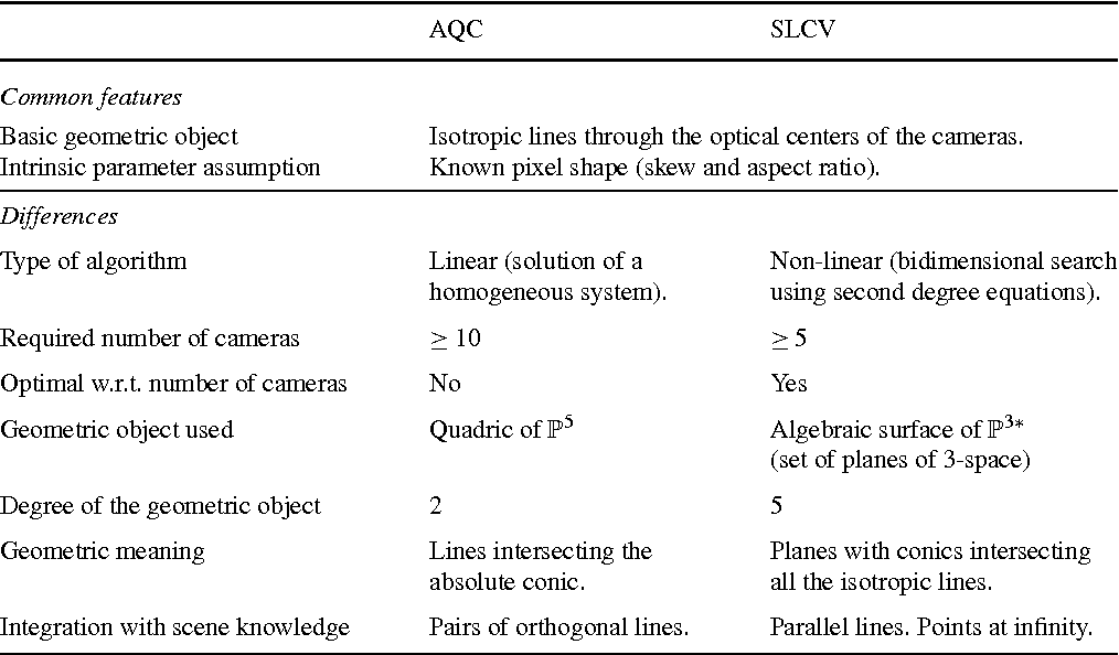 Figure 1 for Autocalibration with the Minimum Number of Cameras with Known Pixel Shape