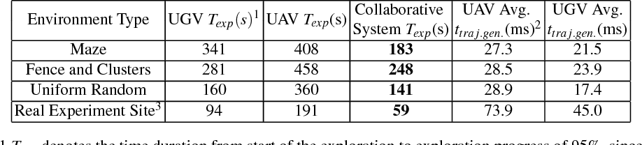 Figure 2 for A Collaborative Aerial-Ground Robotic System for Fast Exploration