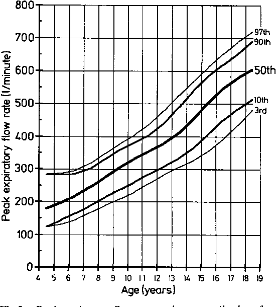 Figure 3 From Peak Expiratory Flow Rate Growth And Other Factors