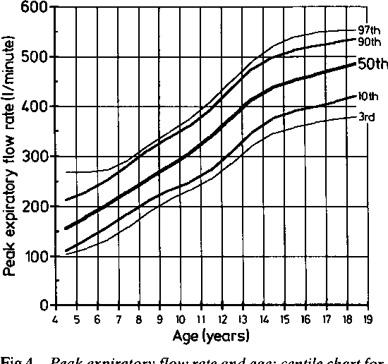 Figure 4 From Peak Expiratory Flow Rate Growth And Other Factors