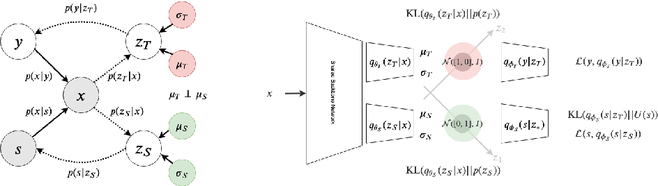 Figure 1 for Fairness by Learning Orthogonal Disentangled Representations