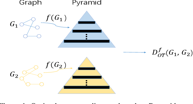 Figure 1 for Transport based Graph Kernels
