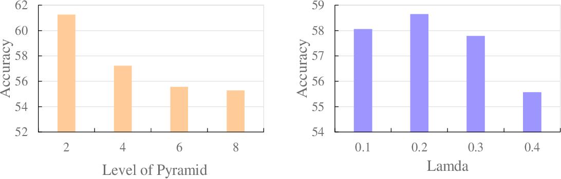 Figure 4 for Transport based Graph Kernels