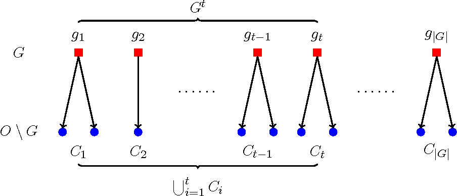 Figure 2 for Scalable Influence Maximization for Multiple Products in Continuous-Time Diffusion Networks