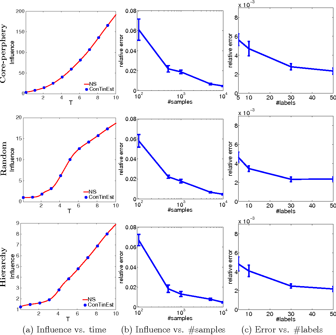 Figure 3 for Scalable Influence Maximization for Multiple Products in Continuous-Time Diffusion Networks