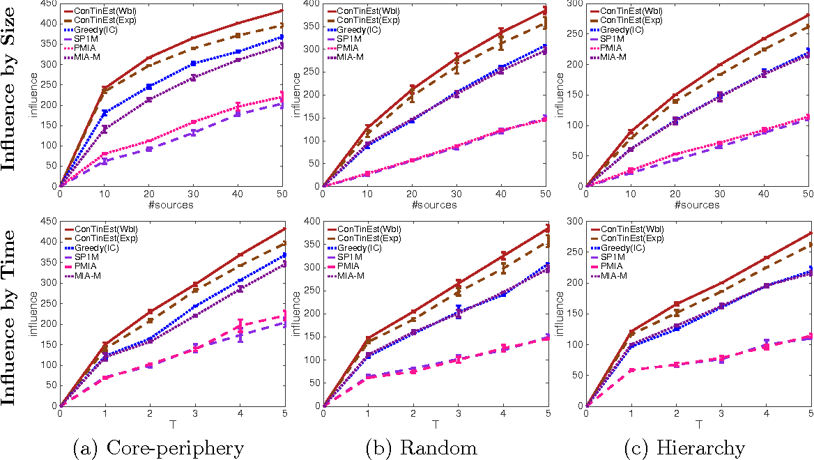 Figure 4 for Scalable Influence Maximization for Multiple Products in Continuous-Time Diffusion Networks