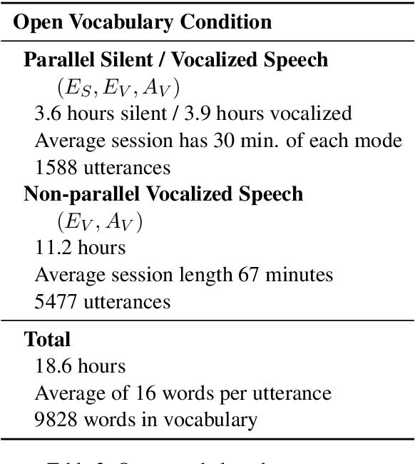 Figure 4 for Digital Voicing of Silent Speech