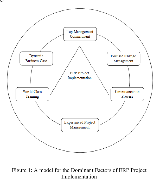 A Model Approach For The Analysis Of Dominant Factors In ERP Software Implementation