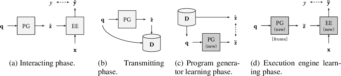 Figure 2 for Iterated learning for emergent systematicity in VQA