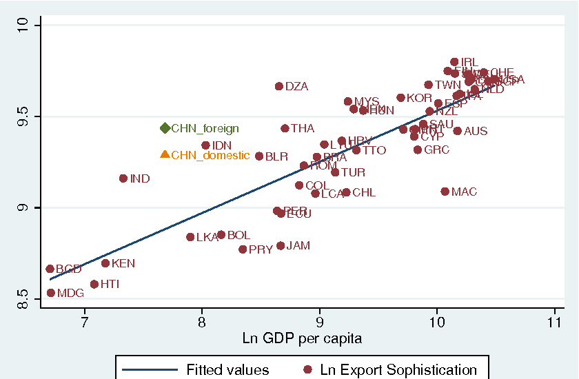 PDF] Export Sophistication and Economic Growth : evidence