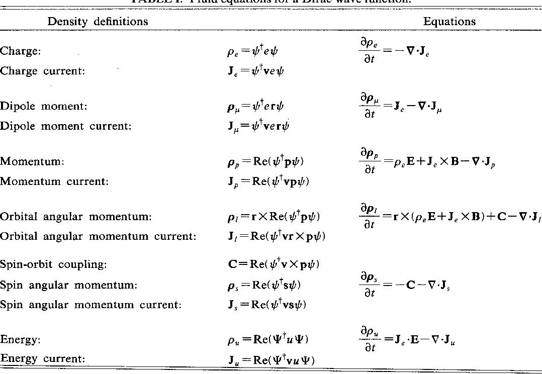 PDF] Dirac's equation in semiclassical physics  - Semantic