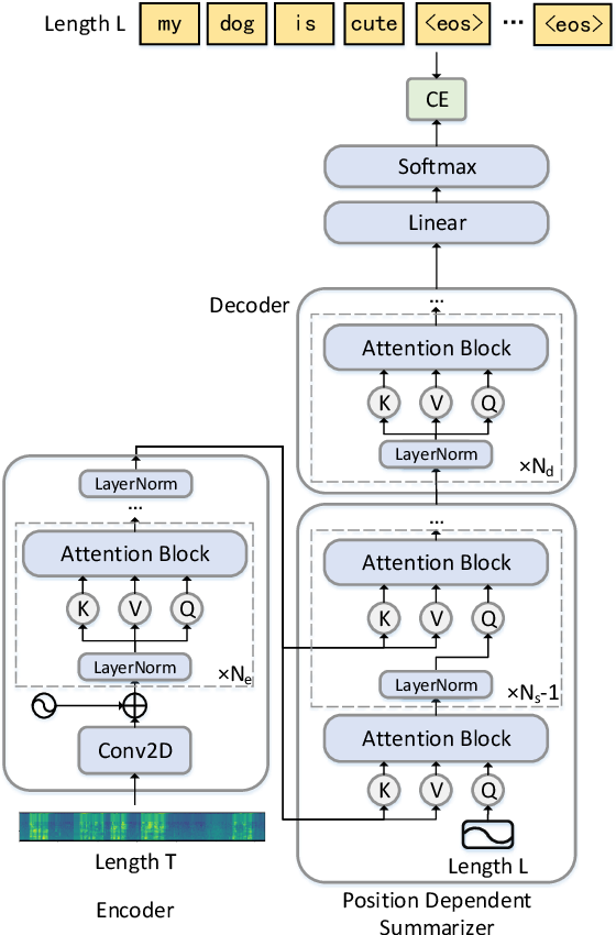 Figure 1 for Listen Attentively, and Spell Once: Whole Sentence Generation via a Non-Autoregressive Architecture for Low-Latency Speech Recognition