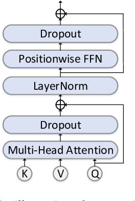 Figure 3 for Listen Attentively, and Spell Once: Whole Sentence Generation via a Non-Autoregressive Architecture for Low-Latency Speech Recognition