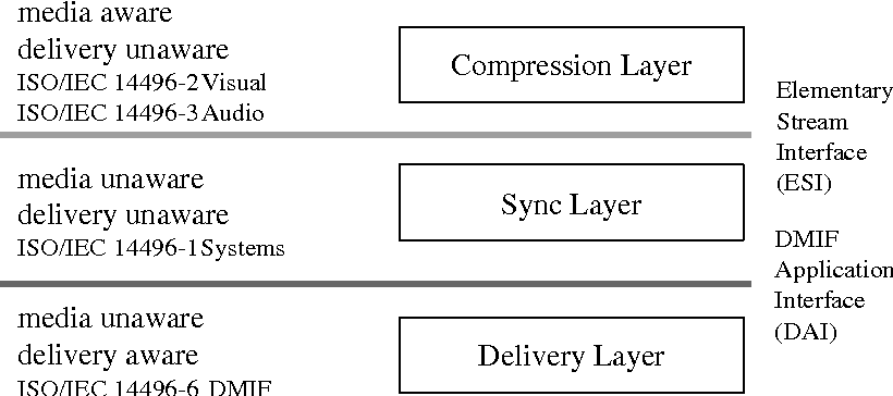 Figure 1 from Streaming MPEG-4 over IP and Broadcast