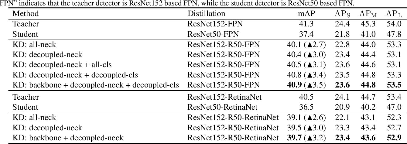 Figure 2 for Distilling Object Detectors via Decoupled Features