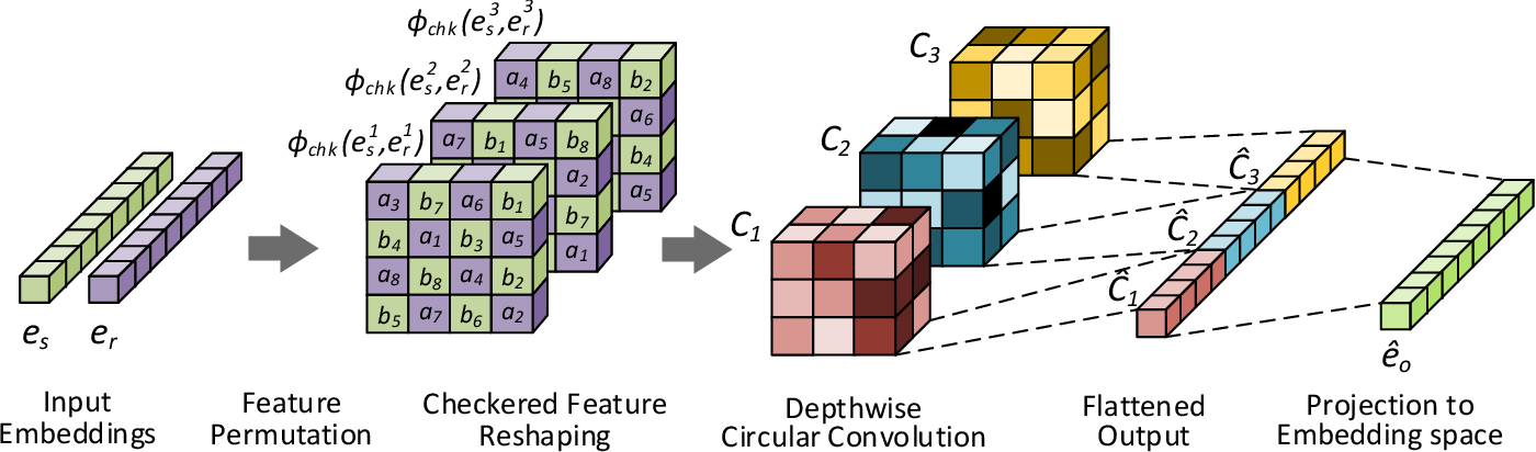 Figure 1 for InteractE: Improving Convolution-based Knowledge Graph Embeddings by Increasing Feature Interactions