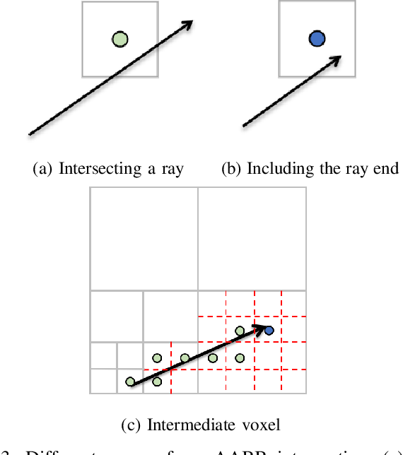 Figure 3 for Accelerating Probabilistic Volumetric Mapping using Ray-Tracing Graphics Hardware