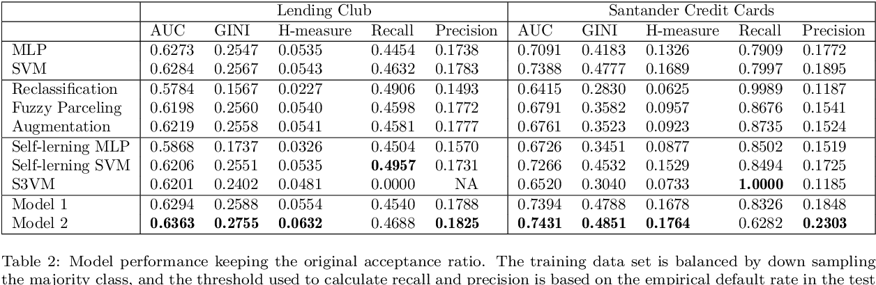 Figure 4 for Deep Generative Models for Reject Inference in Credit Scoring