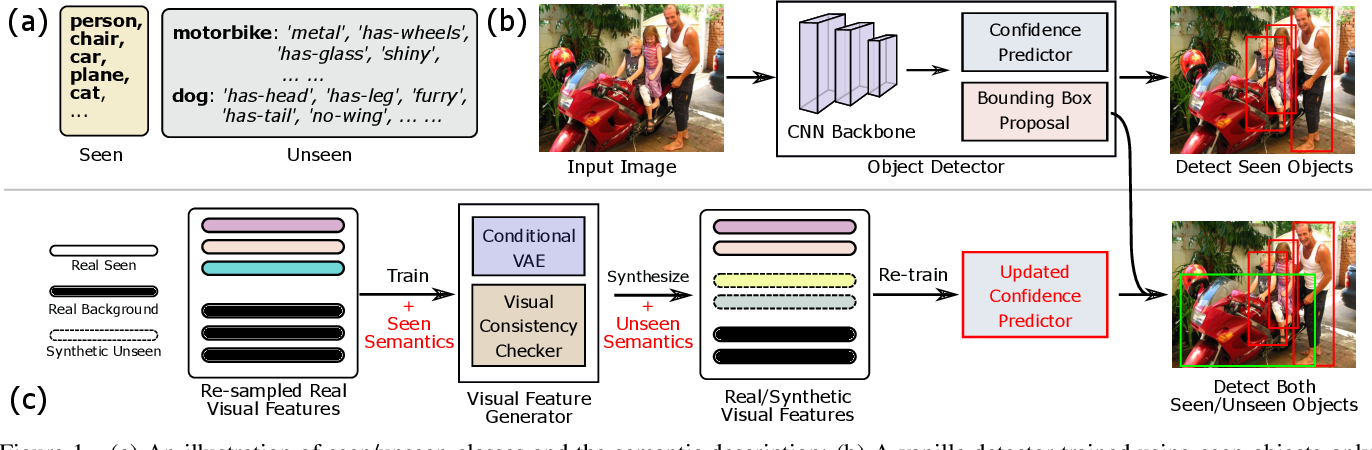 Figure 1 for Dont Even Look Once: Synthesizing Features for Zero-Shot Detection