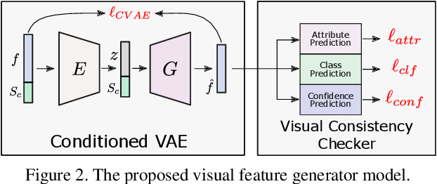 Figure 3 for Dont Even Look Once: Synthesizing Features for Zero-Shot Detection