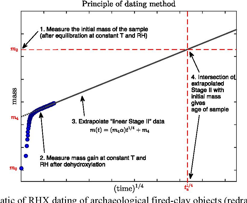 Rehydroxylation dating definition wikipedia